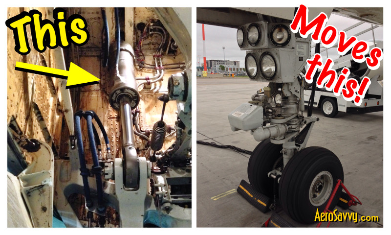 A small hydraulic actuator can move a huge landing gear assembly!