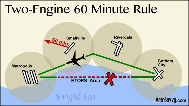 60 minute rule