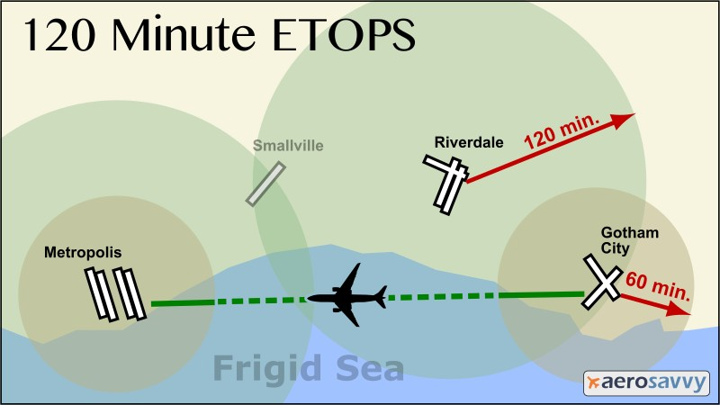 ETOPS: Enhancing Safety on Long Flights - AeroSavvy