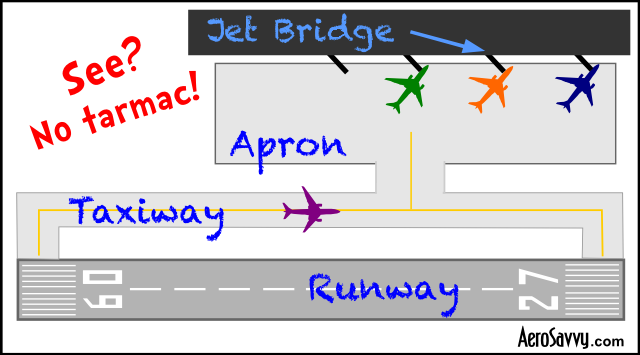 Its not a tarmac airline terminology aerosavvy airport diagram ccuart Images