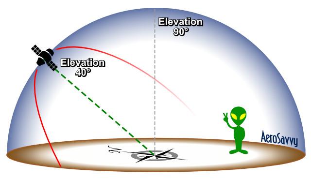 Measuring Elevation