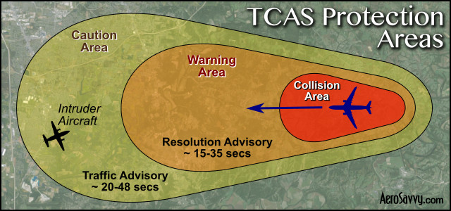 TCAS Protection Areas